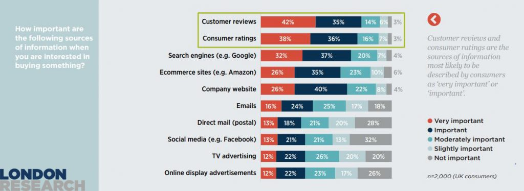 The Most Important Sources of information when online shoppers are-interesting-in-buying-something