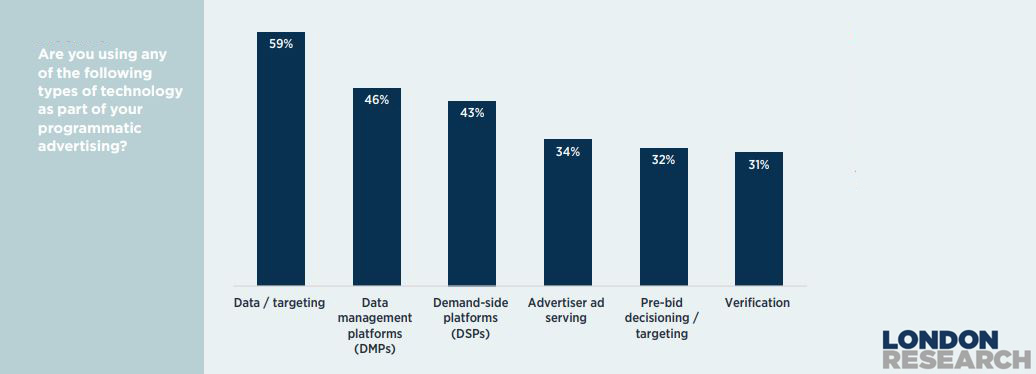 The-Most-Used-Type-of-Technology-as-a-part-of-The-Programmatic-Ads