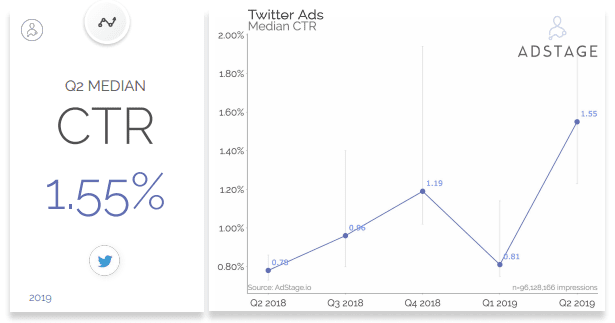 Twitter CTR 2019, twitter CTR benchmarks, twitter CPC 2019, twitter CPC benchmark, twitter advertising benchmarks 2019