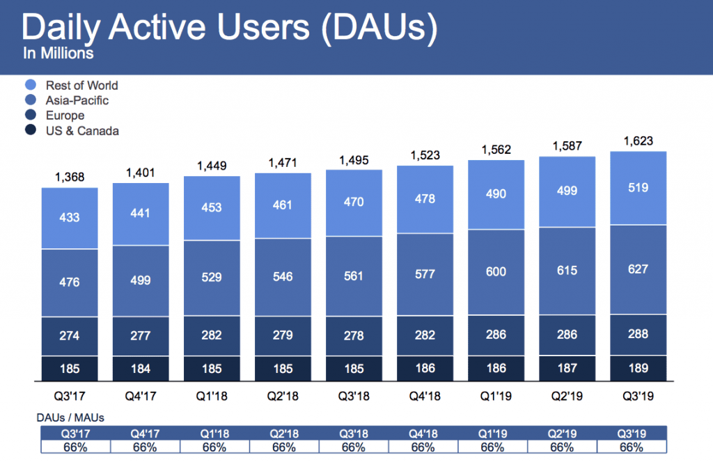 Facebook has been facing numerous public relations crises, yet it kept its habit of growing in Q3 of 2019 still.