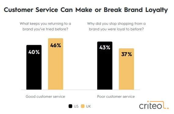Customers' service plays a vital role in building brand loyalty. 40% of US shoppers and 46% of UK shoppers said that good customer service keeps them return to a brand they've tried before