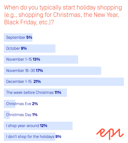 When do you typically start holiday shopping (e.g., shopping for Christmas, the New Year, Black Friday, etc.)? holiday shopping trends 2019 holiday shopping predictions, holiday shopping consumer behavior