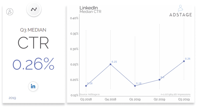 LinkedIn Benchmarks CTR, LinkedIn CPM, CPC, & CTR Benchmarks Q3 2019, average click through rate LinkedIn organic, LinkedIn video benchmarks