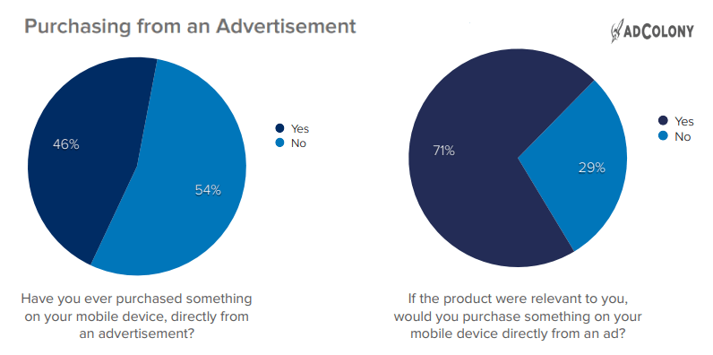 Purchasing from an Ads in North America 2019 during Holiday Shopping Season, Holiday Stats, Holiday survey 2019