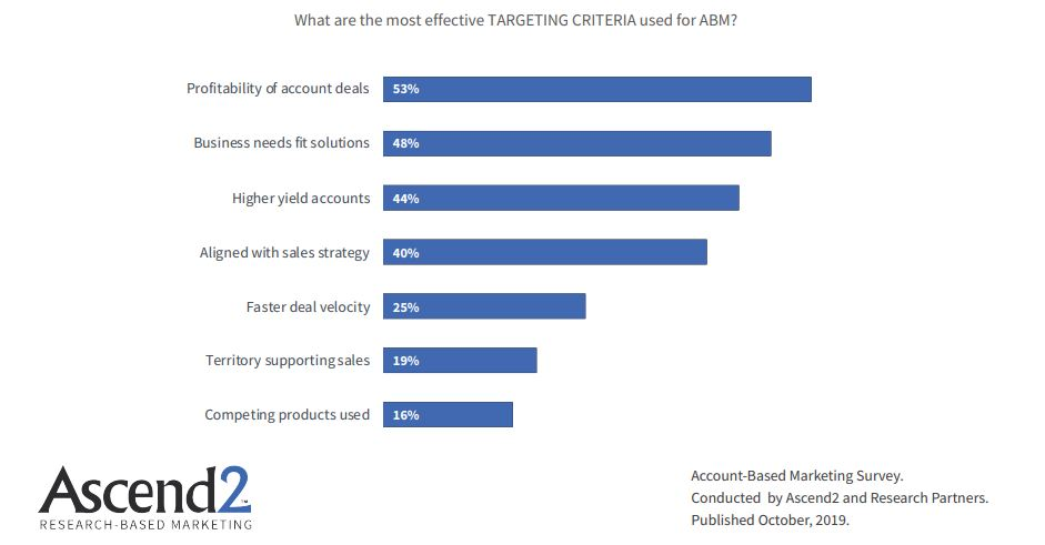 The Most Effective Targeting criteria Used For ABM 2019