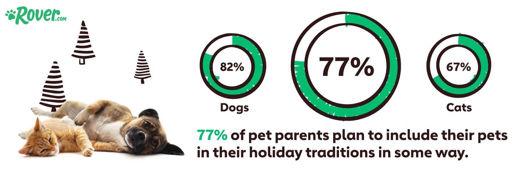 The Pet Effect: 2019 Holiday Shopping Report, Rover.com, holiday shopping statistics 2019, holiday marketing trends 2019, holiday shopping insights