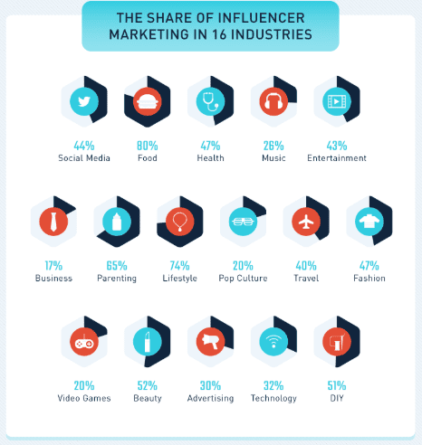80+ Influencer Statistics: A Figure Shows the Share of Influencer Marketing in 16 Industry in 2019 | a part from n infographic by SmallBizGenius