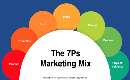 The 7Ps Marketing Mix - How to Use the 7Ps Marketing Mix and Define Your Own Mix