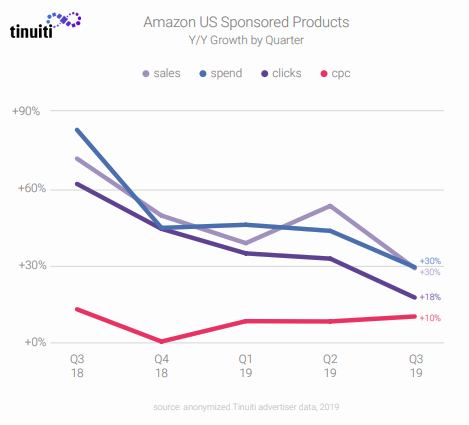 A Figure Shows the Y/Y Growth of Amazon US Sponsored Products by Quarter - Amazon Sponsored Products and Sponsored Brands Benchmark Q3 2019