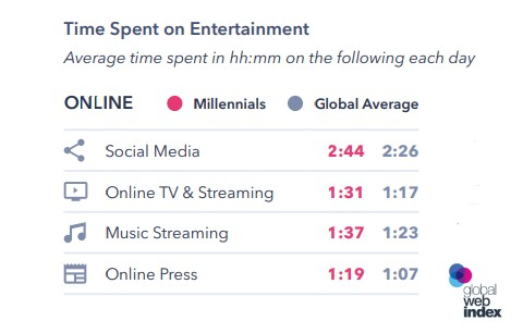 A Figure Shows the Average Time Spent on Social Media by Millennials in 2019, and the Average Time Spent Online