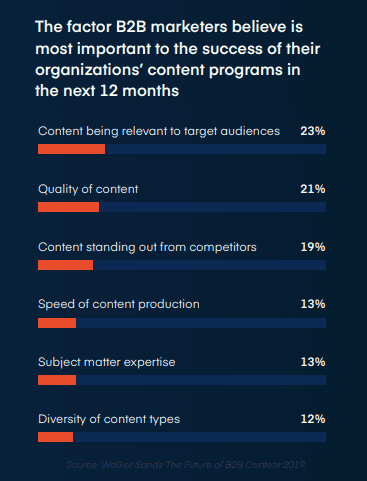 The Top Success Factors of B2B Content Programs in 2020 for B2B Brands - Walker Sands Communication