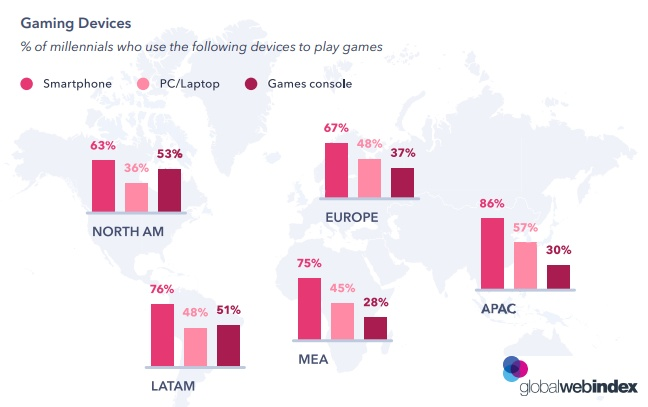Millennial Media Consumption: A Figure Shows the Gaming Habits of Millennial Internet Users 2019