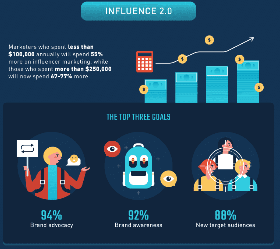 80+ Influencer Marketing Stats: A Figure Shows the Top Three Goals of Using Influencer Marketing in 2020, the Future of Influencer Marketing | a part from an infographic by SmallBizGenius