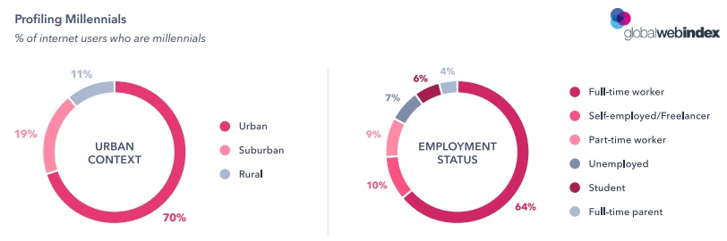 Millennials Characteristics 2019 - Millennials Internet Users Profiling by GlobalWebIndex