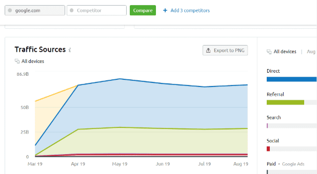 SemRUSH, an example of traffic analysis for Google on SemRUSH