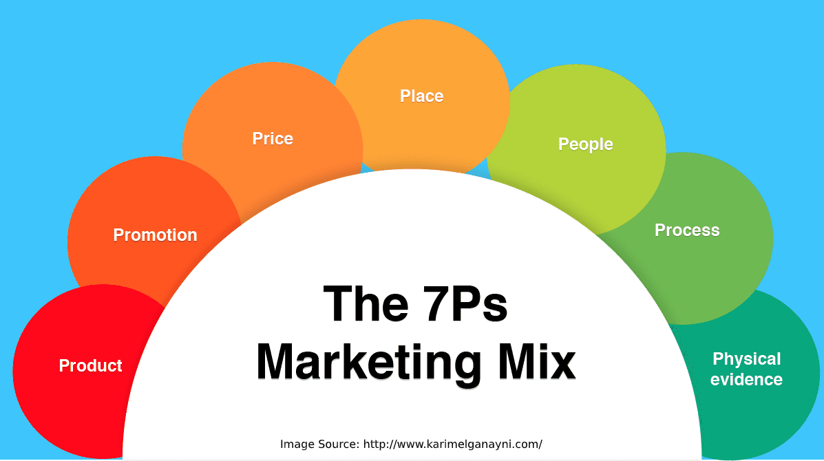 What Is the 7Ps Marketing Mix and How to Use it?
