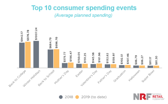 An indicator Shows the Top 10 Spending Holidays in USA 2018 Vs. 2019, some holiday shopping statistics 2019 and holiday spending statistics 2019