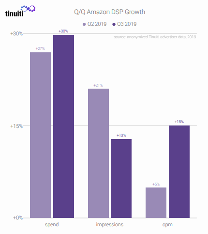 The growth of the Amazon demand-side platform DSP Q3 2019 - Q/Q Amazon DSP Growth - Amazon Ads Benchmark Report Q3 2019