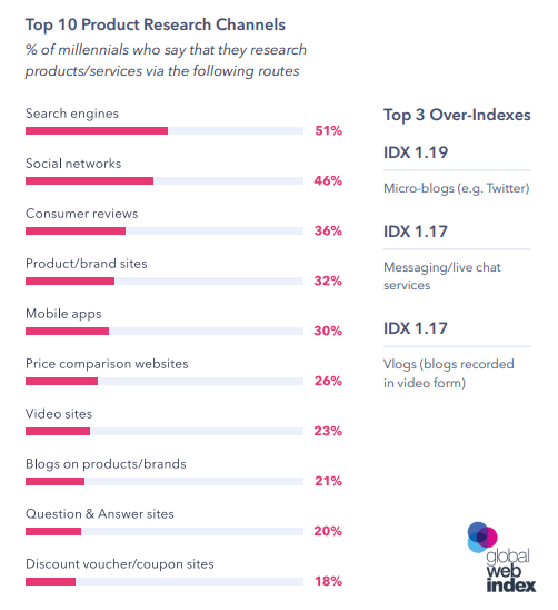Product Research: A Figure Shows the Top 10 Product Research Channels by Millennials 2019