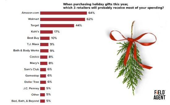Holiday Shopping Trends: Amazon and Walmart Are the Top Gift Retailers in USA During 2019 Christmas | Field Agent
