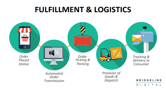 fulfillment services in e-commerce logistics