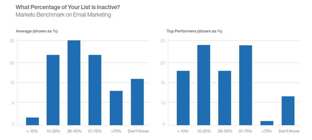 Benchmark Email Marketing: The Percentage of Inactive Email List | Definitive Guide to Email Marketing by Marketo