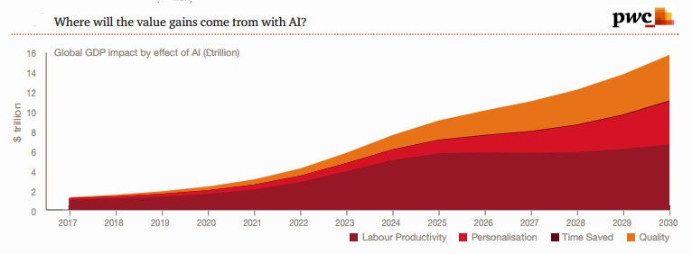 AI Impact on GDP, Artificial Intelligence Impact on GDP