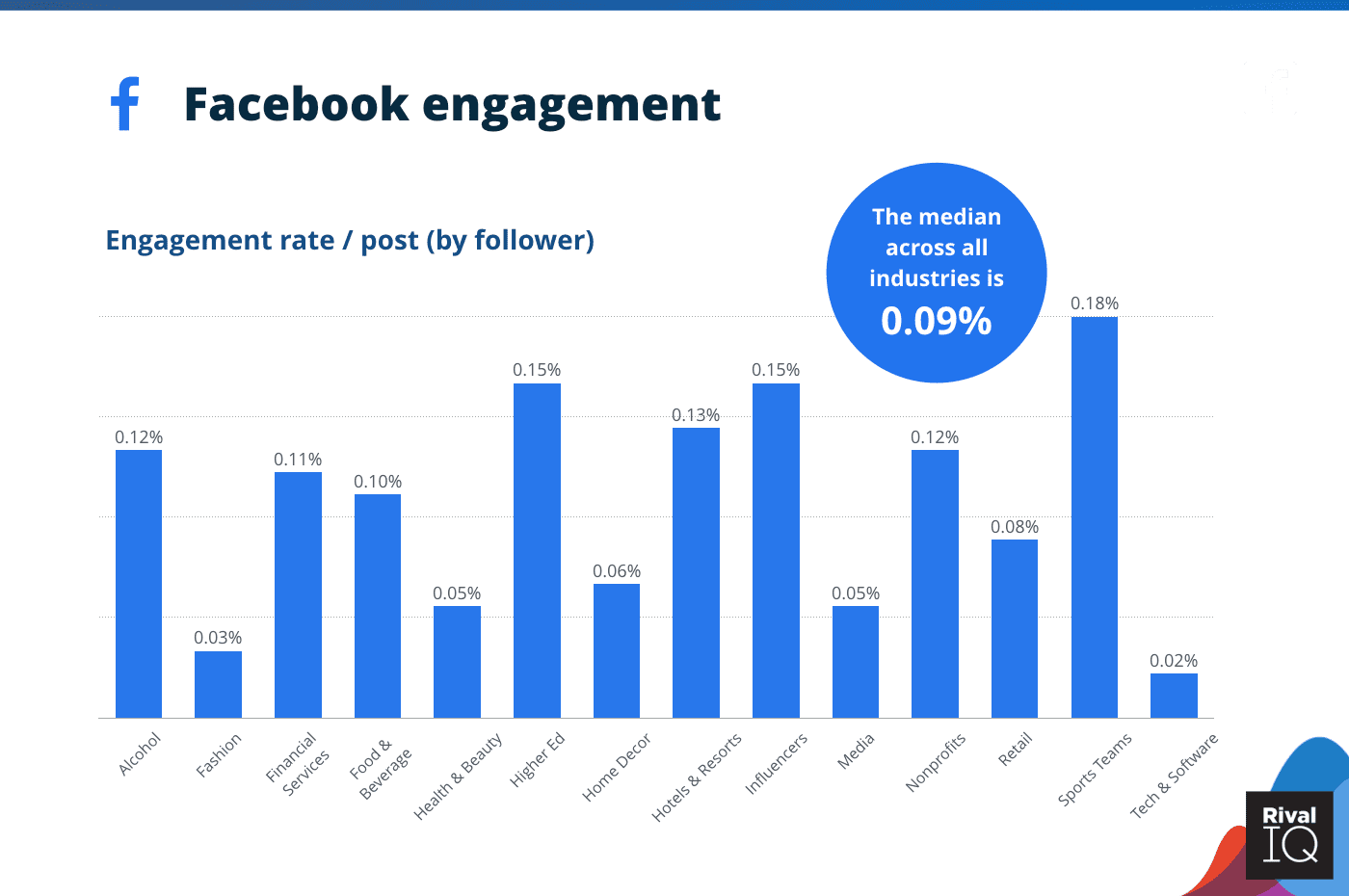 A Graph Shows the Average Facebook Engagement Rate Per Post Across Industries 2020