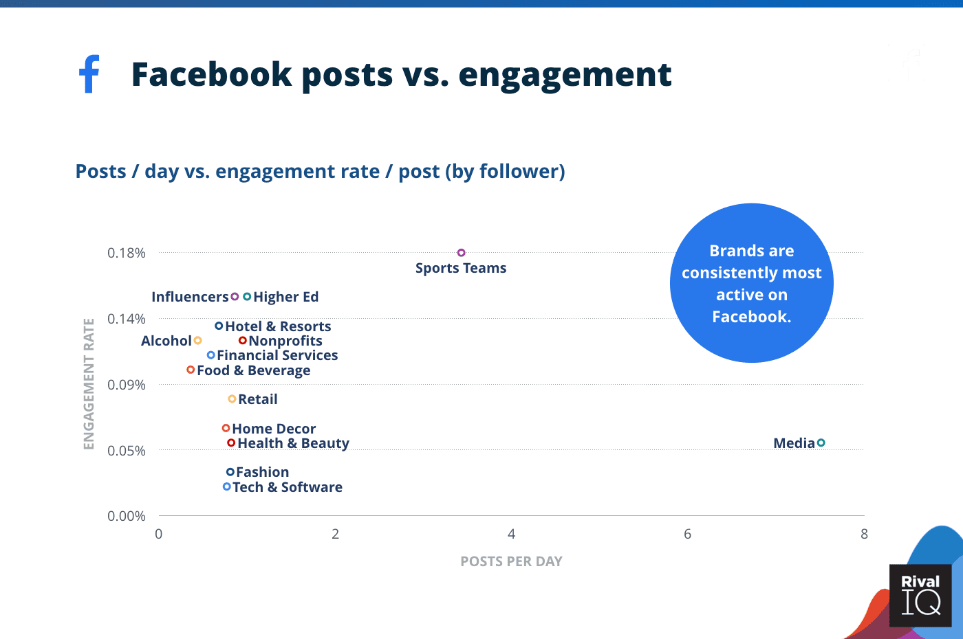 Relation Between the Average Facebook Posts and Facebook Engagement Rate Across Industries 2020