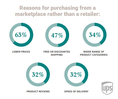 Reasons for purchasing from a marketplace rather than a retailer: UPS Pulse of the Online Shopper 2019