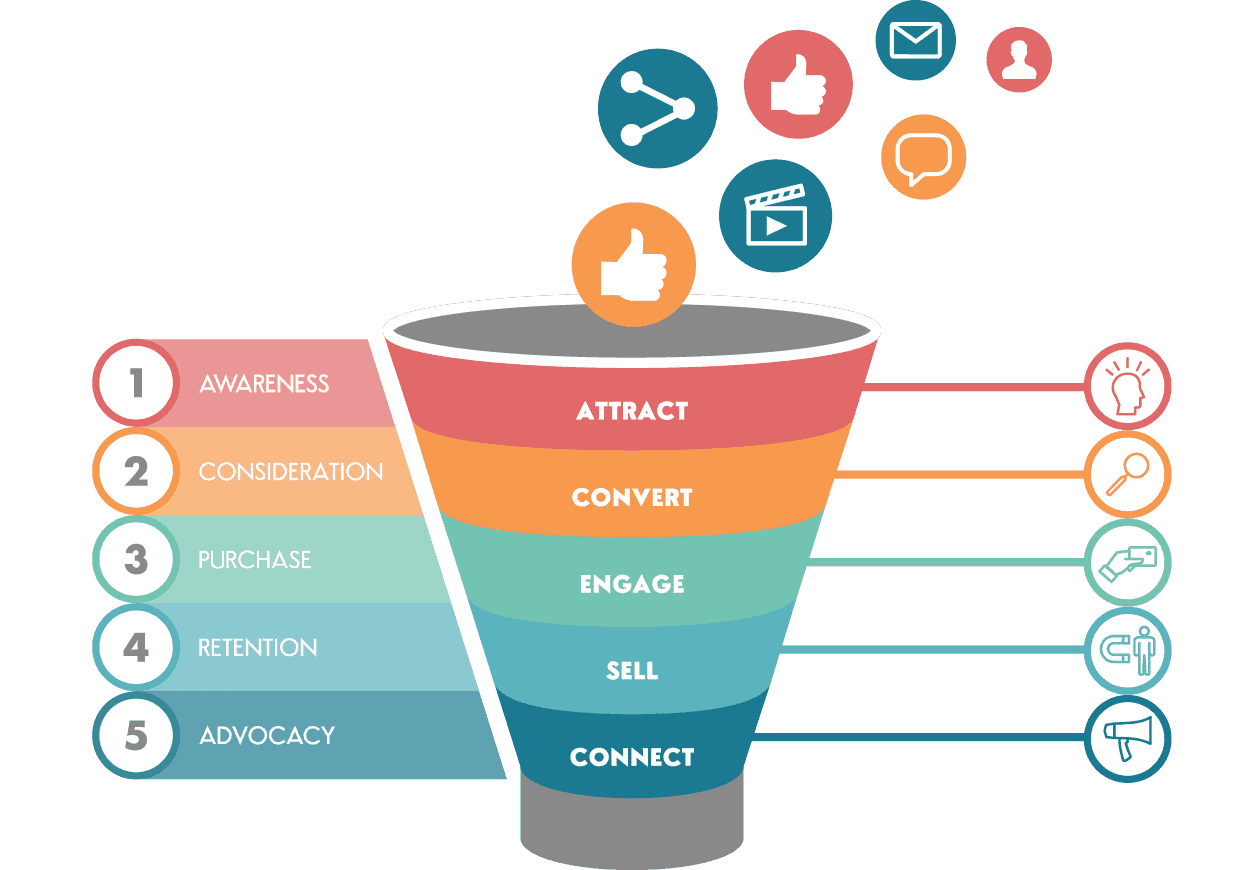 What Is a Sales Funnel - Sales Funnel Stages