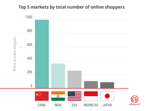 Top 5 eCommerce Markets by the Total Number of Online Shoppers