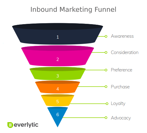 inbound marketing funnel - How Does Inbound Marketing Work?