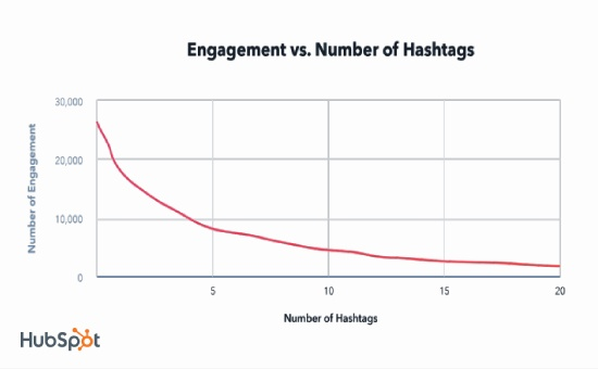 Instagram Hashtags, Instagram Hashtags Strategy: Does using hashtags increase engagement?