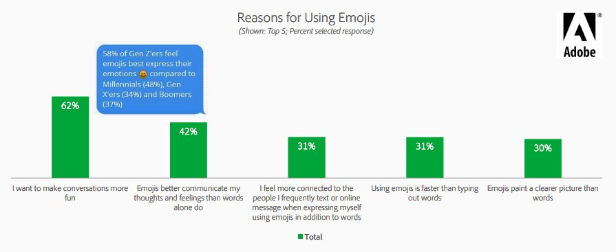 Reasons for Using Emojis 2020