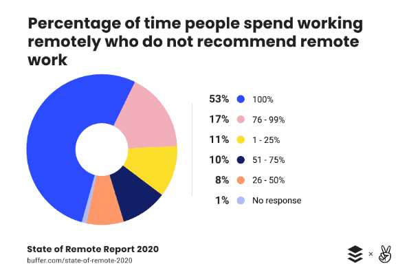 A Pie Chart Shows the Relation Between Not Recommending Working Remotely and Time Spent working Remotely — 2020 Data