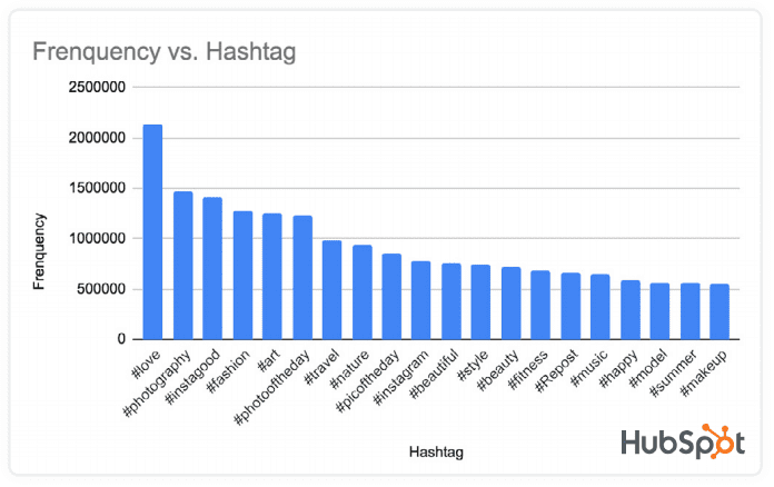Top Hashtags on Instagram 2020
