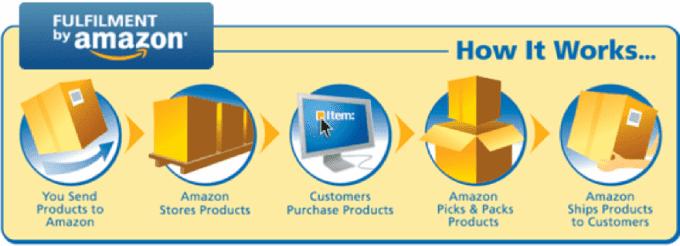 amazon dropshipping: Fulfillment by Amazon (FBA)