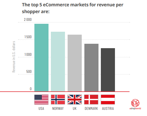 Top 5 eCommerce Markets by Shopper Spending