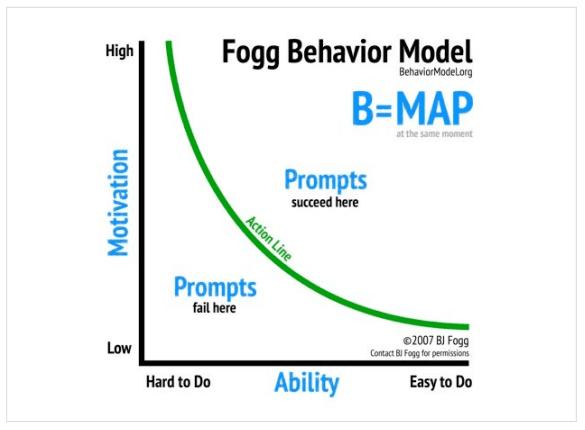 Buyer Journey - Customer Journey by Fogg Behavior Model