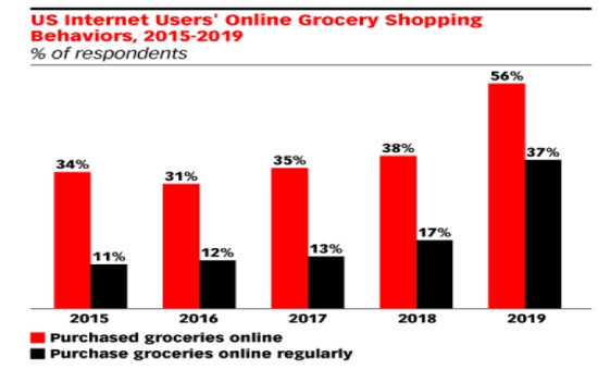 US Internet Users Online Grocery Shopping Behaviors 2015-2019
