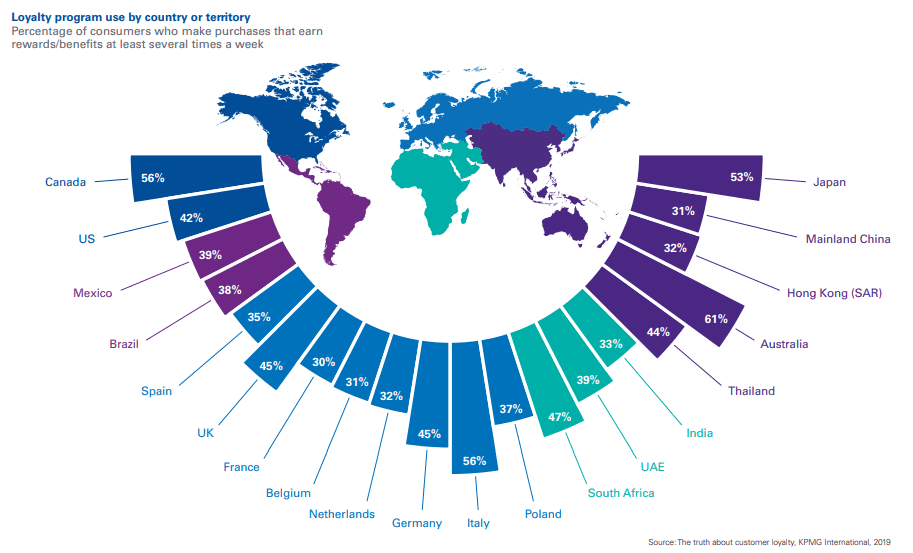 Loyalty program use by country or territory 2019