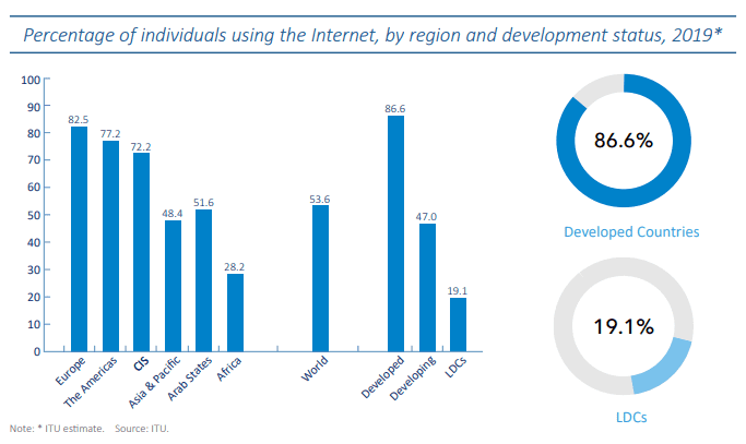 Individuals using the Internet, by region and development status, 2019