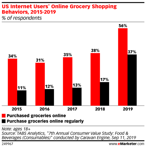 Grocery eCommerce 2020: US Internet Users Online Grocery Shopping Behaviors 2015-2019
