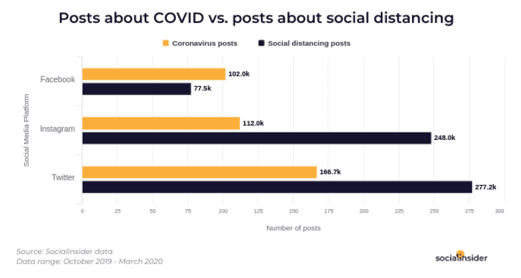 Posts About COVID-19 on Instagram, facebook, and Twitter