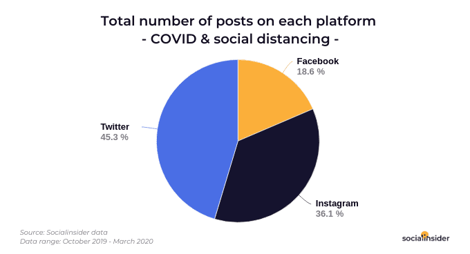 Posts About COVID-19 on Social Media During Oct. 2019—March 2020