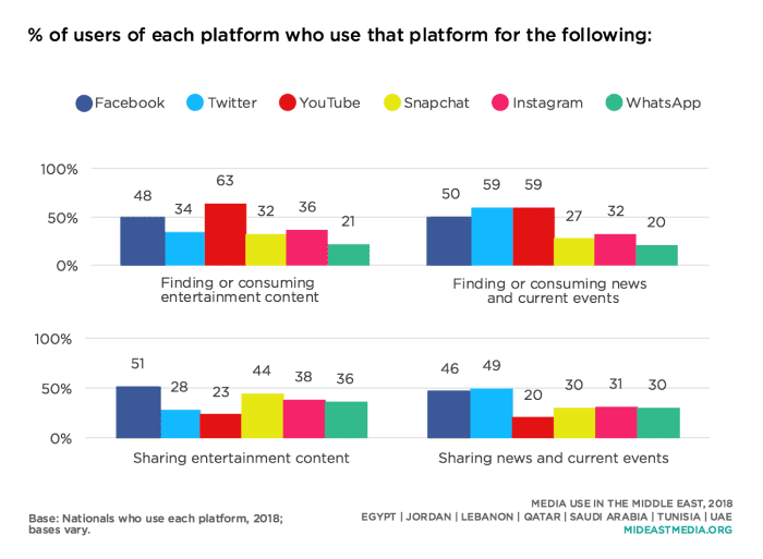 Reason for using social media in the Middle East and Africa (MEA) by platform 2019