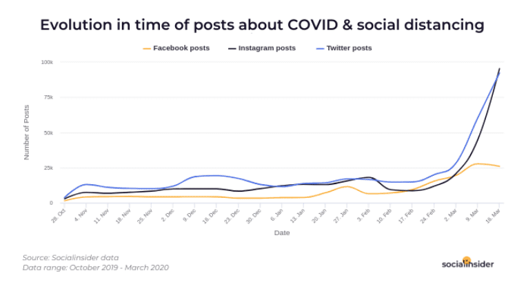 Time of Posts About COVID-19