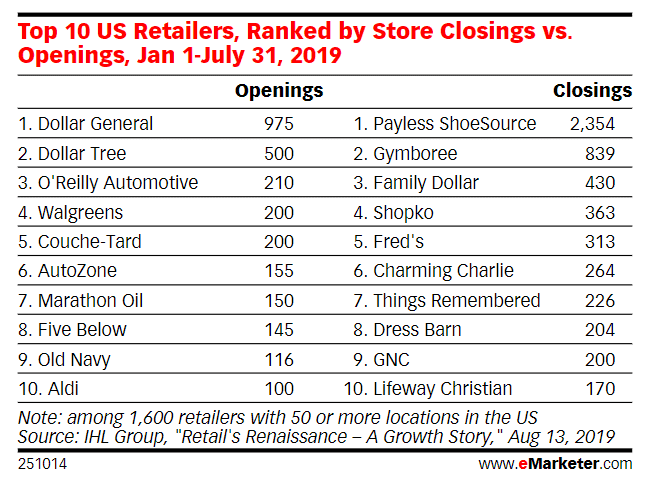 The Top 10 US Retailers, Ranked by Store Closing Vs. Opening, Jan 1-July 31, 2019
