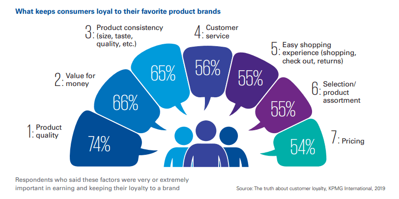 What keeps consumers loyal - 2019 data